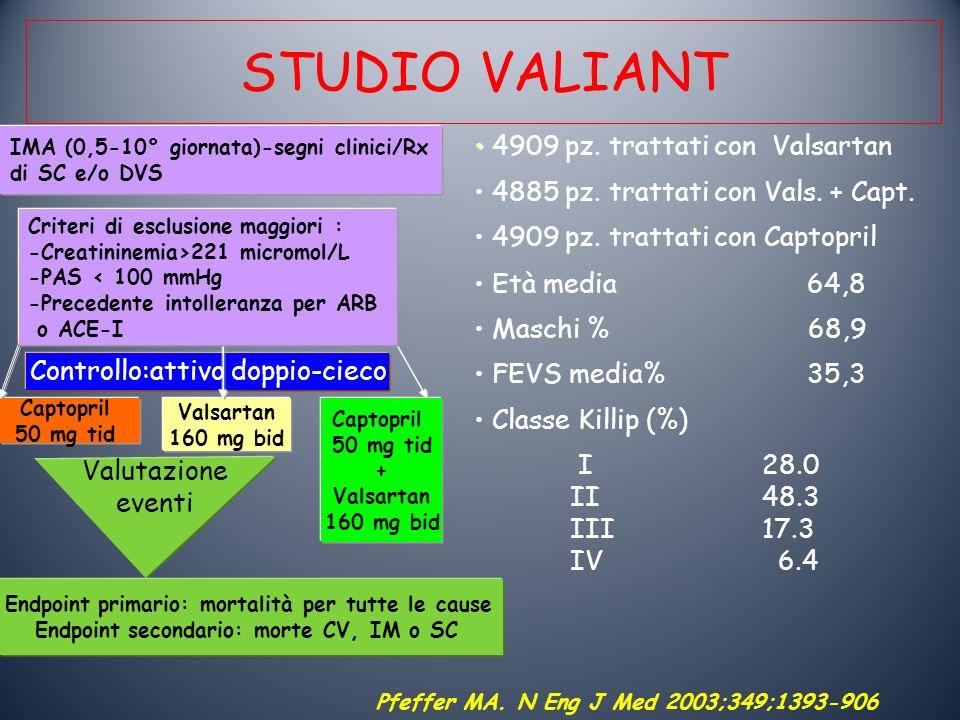 STUDIO VALIANT 4909 pz. trattati con Valsartan 4885 pz. trattati con Vals. + Capt. 4909 pz. trattati con Captopril Età media 64,8 Maschi % 68,9 FEVS m