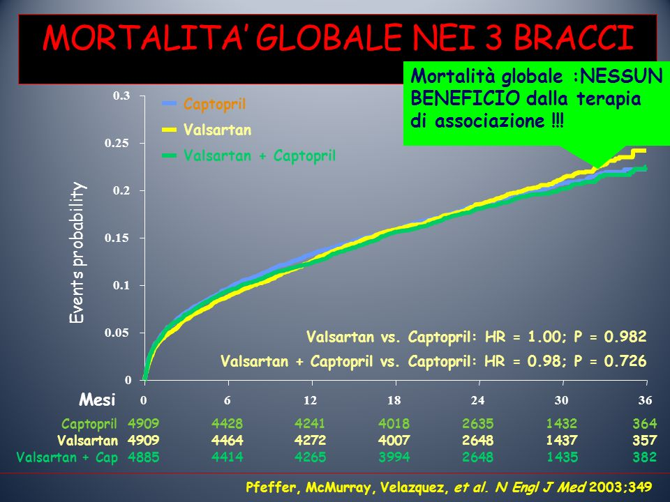 Captopril 0 0.05 0.1 0.15 0.2 0.25 0.3 061218243036 Events probability MORTALITA GLOBALE NEI 3 BRACCI Pfeffer, McMurray, Velazquez, et al. N Engl J Me