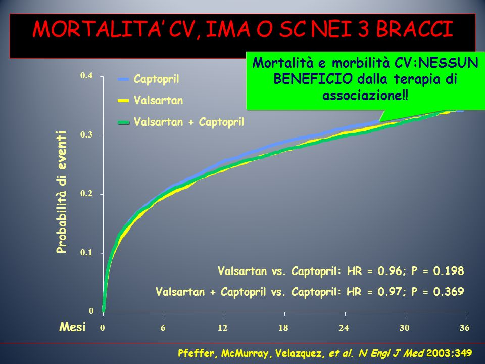 Captopril MORTALITA CV, IMA O SC NEI 3 BRACCI Pfeffer, McMurray, Velazquez, et al.
