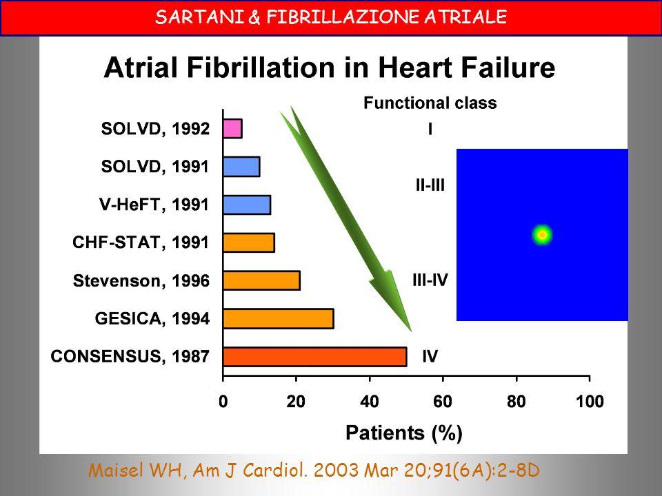 SARTANI & FIBRILLAZIONE ATRIALE Maisel WH, Am J Cardiol. 2003 Mar 20;91(6A):2-8D