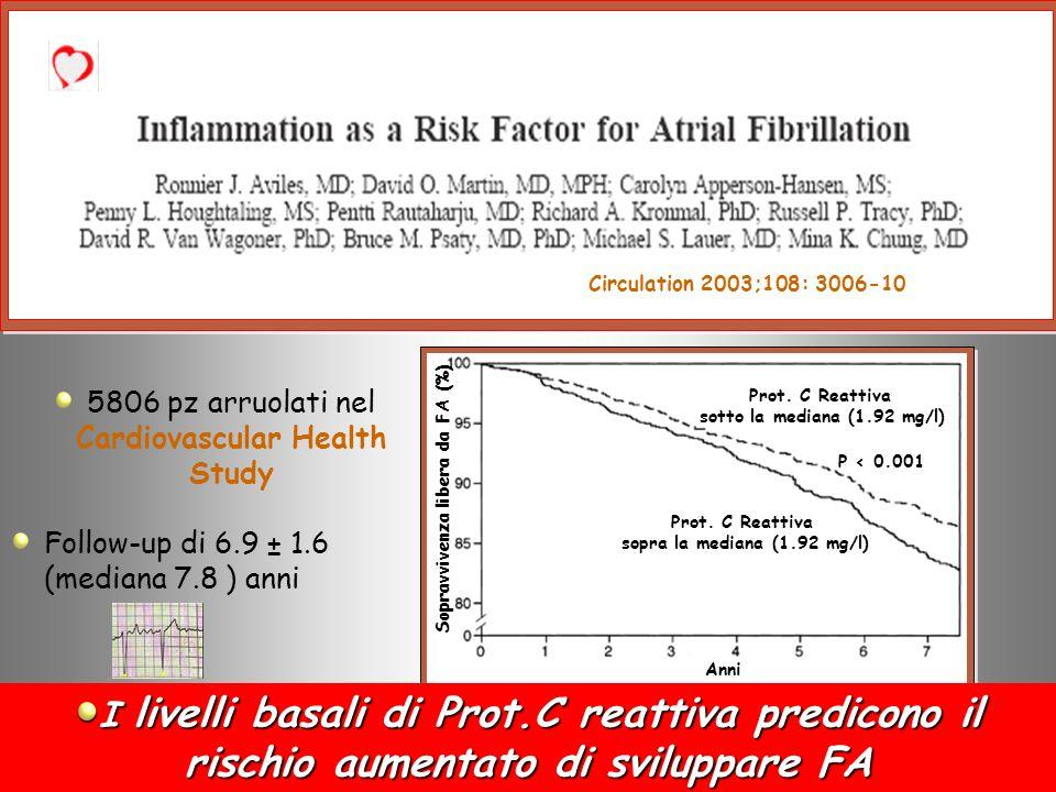 5806 pz arruolati nel Cardiovascular Health Study Follow-up di 6.9 ± 1.6 (mediana 7.8 ) anni Circulation 2003;108: 3006-10 Sopravvivenza libera da FA (%) Prot.