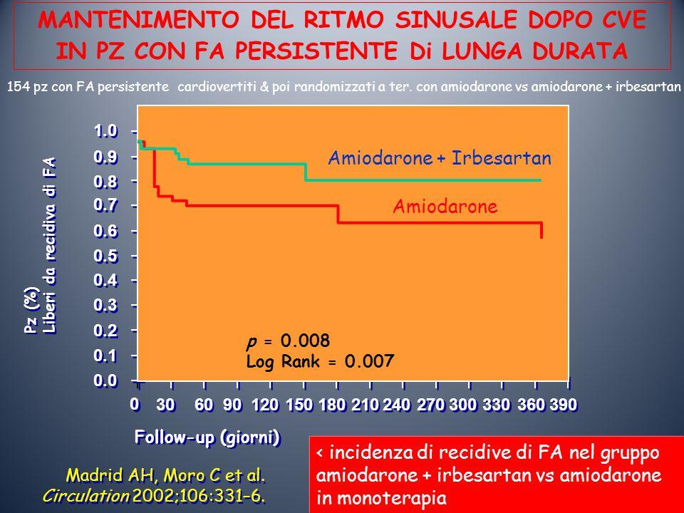 Amiodarone + Irbesartan Amiodarone 1.0 0.9 0.8 0.7 0.6 0.5 0.4 0.3 0.2 0.1 0.0 Pz (%) Liberi da recidiva di FA Pz (%) Liberi da recidiva di FA 0 0 30 60 90 120 150 180 210 240 270 300 330 360 390 Follow-up (giorni) p = 0.008 Log Rank = 0.007 Madrid AH, Moro C et al.