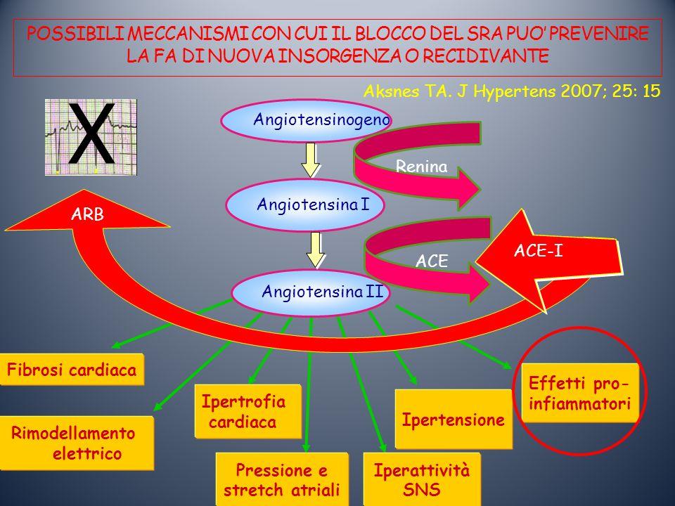 POSSIBILI MECCANISMI CON CUI IL BLOCCO DEL SRA PUO PREVENIRE LA FA DI NUOVA INSORGENZA O RECIDIVANTE Angiotensinogeno Fibrosi cardiaca Angiotensina I Angiotensina II Renina ACE Rimodellamento elettrico Ipertrofia cardiaca Pressione e stretch atriali Iperattività SNS Ipertensione Effetti pro- infiammatori ARB Aksnes TA.