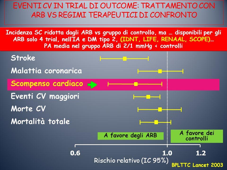 EVENTI CV IN TRIAL DI OUTCOME: TRATTAMENTO CON ARB VS REGIMI TERAPEUTICI DI CONFRONTO Rischio relativo (IC 95%) 1.01.2 A favore degli ARB A favore dei controlli 0.6 Stroke Malattia coronarica Scompenso cardiaco Eventi CV maggiori Morte CV Mortalità totale BPLTTC Lancet 2003 Incidenza SC ridotta dagli ARB vs gruppo di controllo, ma … disponibili per gli ARB solo 4 trial, nellIA e DM tipo 2, (IDNT, LIFE, RENAAL, SCOPE)… PA media nel gruppo ARB di 2/1 mmHg < controlli