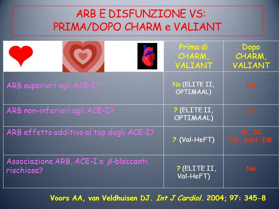 ARB E DISFUNZIONE VS: PRIMA/DOPO CHARM e VALIANT Prima di CHARM, VALIANT Dopo CHARM, VALIANT ARB superiori agli ACE-I? No (ELITE II, OPTIMAAL) No ARB