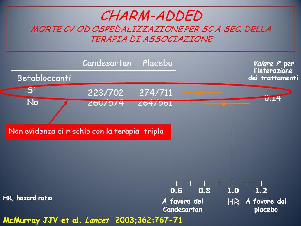 223/702 260/574 A favore del placebo 0.60.81.01.2 A favore del Candesartan 274/711 264/561 CandesartanPlacebo Valore P-per linterazione dei trattamenti 0.14 Betabloccanti Sì No HR, hazard ratio McMurray JJV et al.