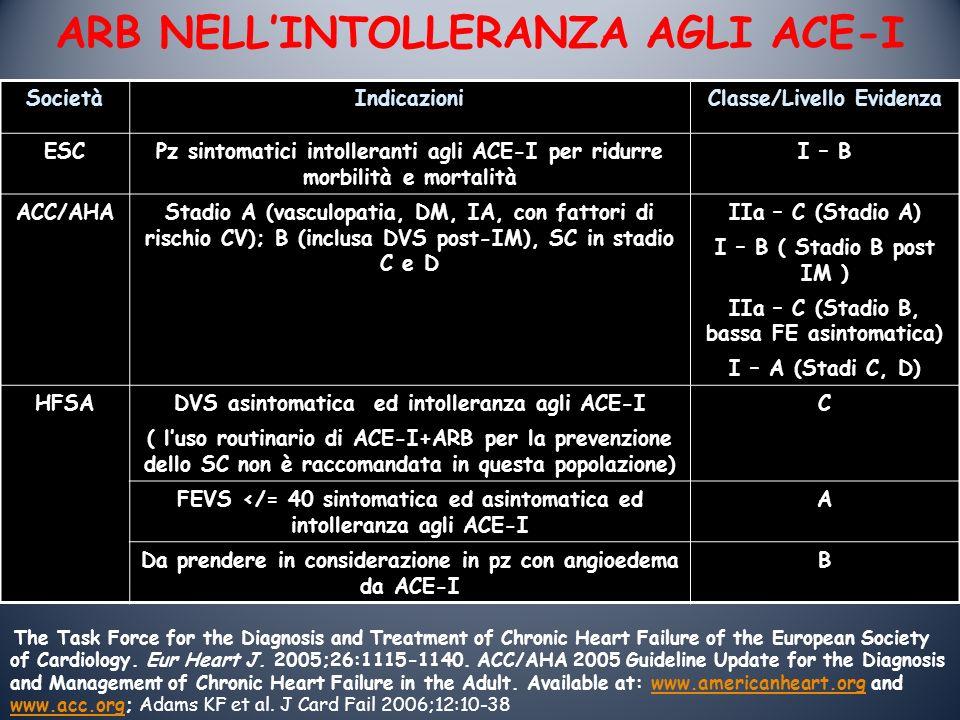 ARB NELLINTOLLERANZA AGLI ACE-I SocietàIndicazioniClasse/Livello Evidenza ESCPz sintomatici intolleranti agli ACE-I per ridurre morbilità e mortalità I – B ACC/AHAStadio A (vasculopatia, DM, IA, con fattori di rischio CV); B (inclusa DVS post-IM), SC in stadio C e D IIa – C (Stadio A) I – B ( Stadio B post IM ) IIa – C (Stadio B, bassa FE asintomatica) I – A (Stadi C, D) HFSADVS asintomatica ed intolleranza agli ACE-I ( luso routinario di ACE-I+ARB per la prevenzione dello SC non è raccomandata in questa popolazione) C FEVS </= 40 sintomatica ed asintomatica ed intolleranza agli ACE-I A Da prendere in considerazione in pz con angioedema da ACE-I B The Task Force for the Diagnosis and Treatment of Chronic Heart Failure of the European Society of Cardiology.