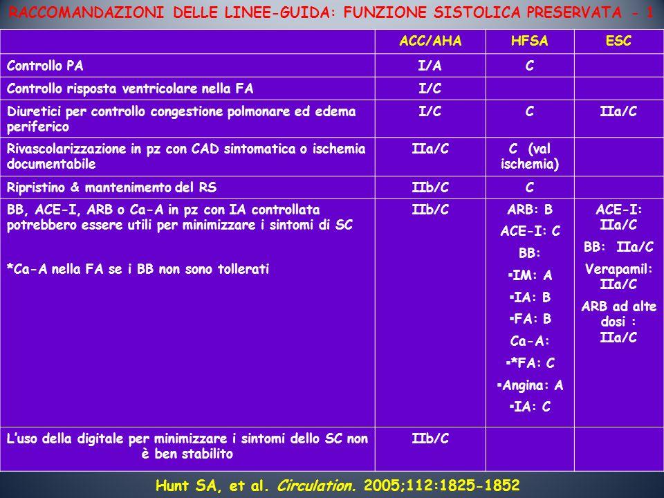 RACCOMANDAZIONI DELLE LINEE-GUIDA: FUNZIONE SISTOLICA PRESERVATA - 1 Hunt SA, et al. Circulation. 2005;112:1825-1852 ACC/AHAHFSAESC Controllo PAI/AC C