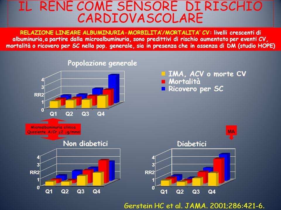 REGRESSIONE IVS: EVENTI CV NEGLI IPERTESI Verdecchia et al Am J Hypertens 2003 Muiesan et al 1995 Verdecchia et al 1998 Cipriano et al 2001 Koren et al 2002 TOTALE 0.24 (0.07-0.84) 0.41 (0.11-1.51) 0.73 (0.25-2.10) 0.17 (0.02-1.40) 0.41 (0.21-0.78) A favore della regressione IVS A favore della IVS nuova/persistente 4/32 3/52 5/52 1/16 13/15 2 15/41 13/100 17/134 12/42 57/317 Regressione IVS IVS nuova/ persistente Eventi CV in ipertesi con regressione dellIVS versus quelli con IVS persistente o nuova 0.10.20.51.02.05.0 Odds ratio Regressione I VS associata a RR del 59% di eventi CV successivi (OR 0.41; IC 95% 0.21-0.78; p<0.007)