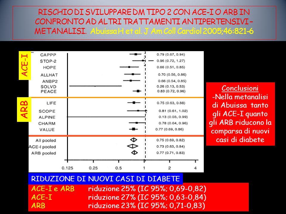 RISCHIO DI SVILUPPARE DM TIPO 2 CON ACE-I O ARB IN CONFRONTO AD ALTRI TRATTAMENTI ANTIPERTENSIVI – METANALISI. Abuissa H et al. J Am Coll Cardiol 2005