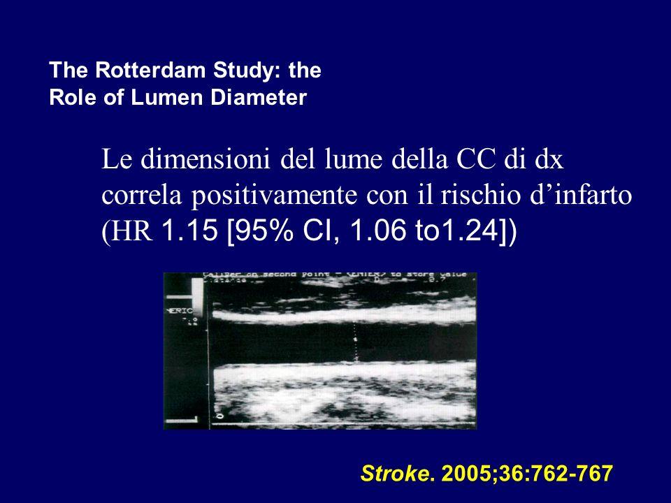The Rotterdam Study: the Role of Lumen Diameter Stroke. 2005;36:762-767 Le dimensioni del lume della CC di dx correla positivamente con il rischio din