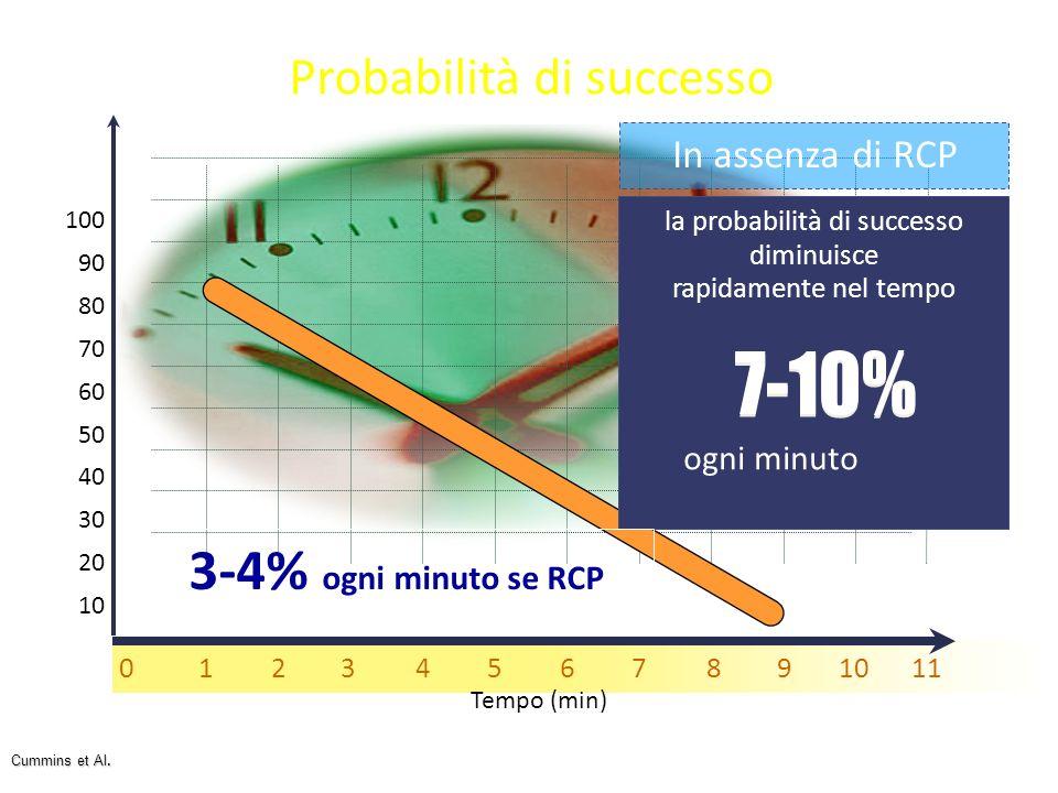 100 90 80 70 60 50 40 30 20 10 Cummins et Al. Probabilità di successo Tempo (min) 01234567891011 In assenza di RCP ogni minuto la probabilità di succe