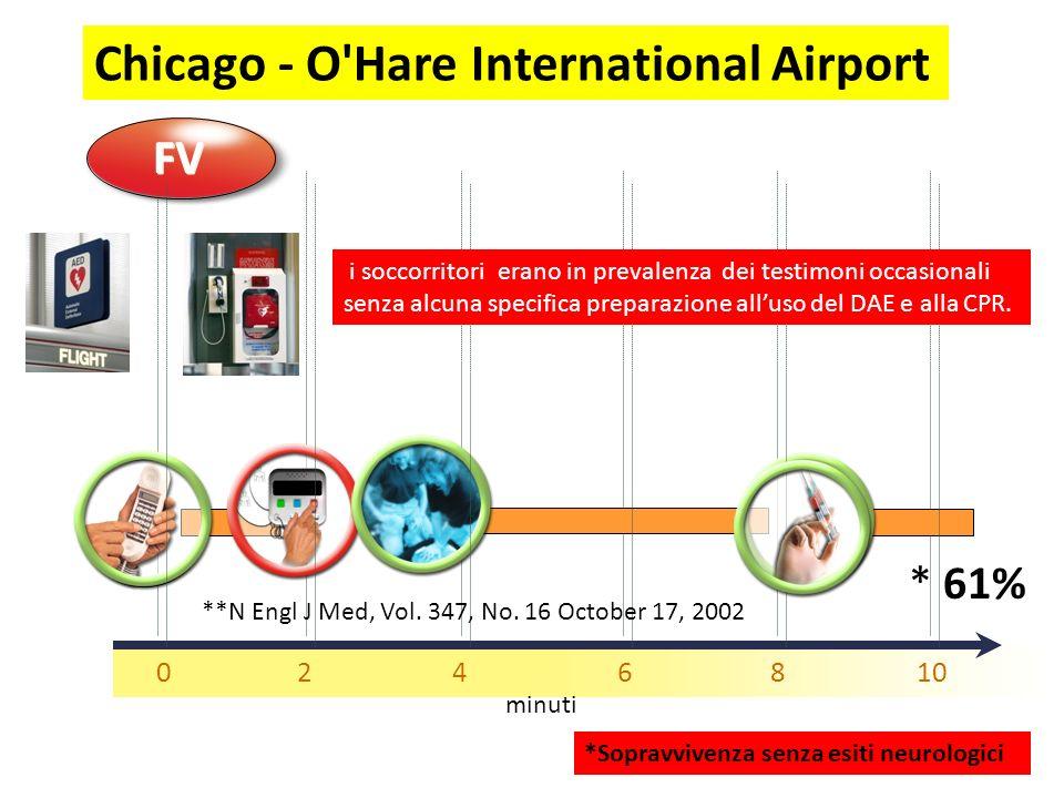 0246810 minuti FV * 61% **N Engl J Med, Vol. 347, No. 16 October 17, 2002 *Sopravvivenza senza esiti neurologici Chicago - O'Hare International Airpor