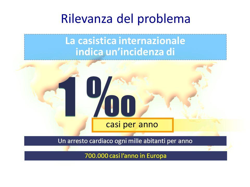 Rilevanza del problema La casistica internazionale indica unincidenza di 1 1 casi per anno Un arresto cardiaco ogni mille abitanti per anno 700.000 ca