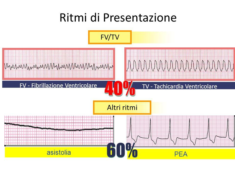 Ritmi di Presentazione FV - Fibrillazione Ventricolare TV - Tachicardia Ventricolare FV/TV40%40% Altri ritmi asistolia PEA 60%