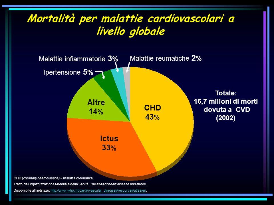 Eventi infartuali nella popolazione Californiana Robert W Yeh et al, NEJM 10 giugno 2010) Riduzione Relativa 24%
