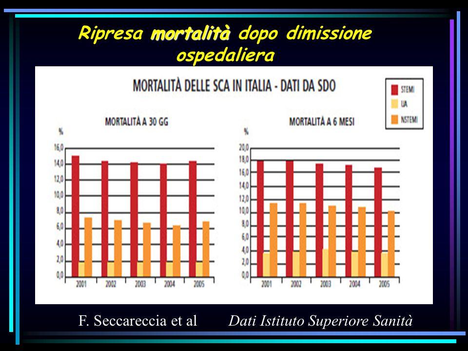 5,0 1,9 8,05,3 15,212,7 Mortalità SCA % Italian Network in ACS Outcome : 6.045 pt Mortalità in H, a 30 giorni ed a 1 anno 2.458 pt 3.587 pt