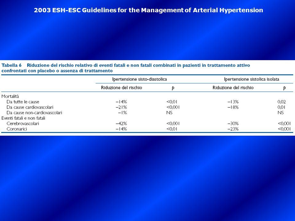 2003 ESH-ESC Guidelines for the Management of Arterial Hypertension
