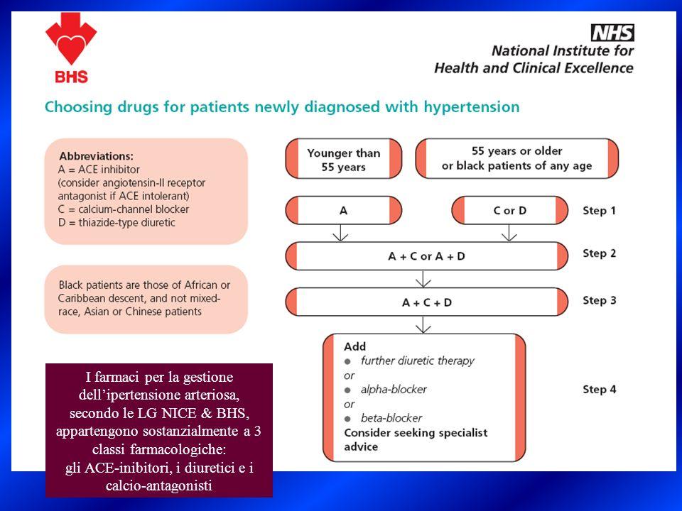 I farmaci per la gestione dellipertensione arteriosa, secondo le LG NICE & BHS, appartengono sostanzialmente a 3 classi farmacologiche: gli ACE-inibit