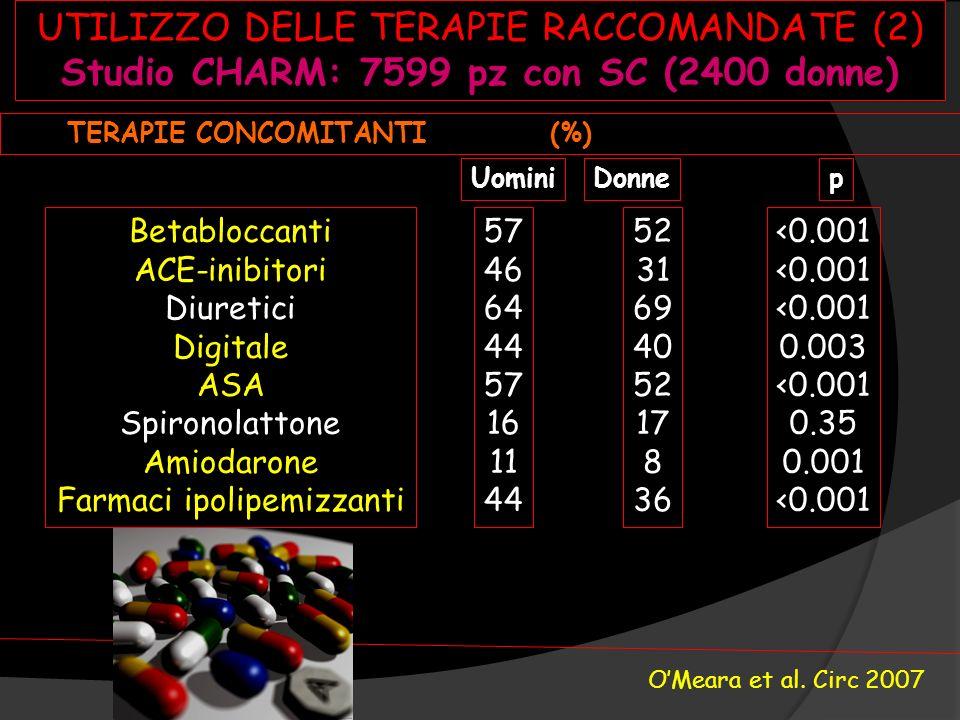 TERAPIE CONCOMITANTI (%) Betabloccanti ACE-inibitori Diuretici Digitale ASA Spironolattone Amiodarone Farmaci ipolipemizzanti 57 46 64 44 57 16 11 44