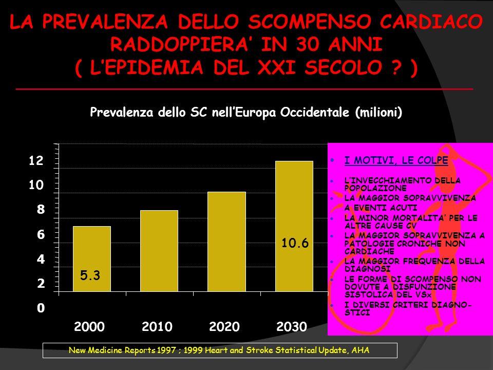 LA PREVALENZA DELLO SCOMPENSO CARDIACO RADDOPPIERA IN 30 ANNI ( LEPIDEMIA DEL XXI SECOLO ? ) Prevalenza dello SC nellEuropa Occidentale (milioni) 5.3