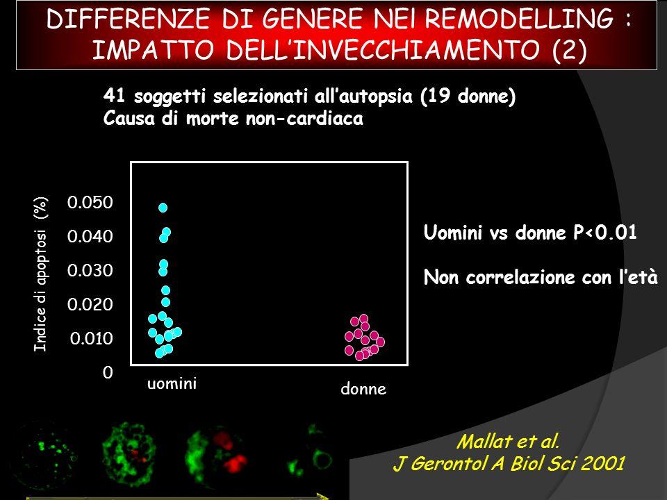Mallat et al. J Gerontol A Biol Sci 2001 Uomini vs donne P<0.01 Non correlazione con letà 41 soggetti selezionati allautopsia (19 donne) Causa di mort