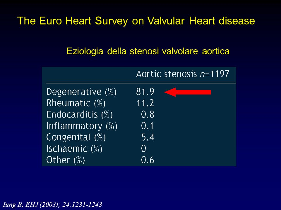 Severe aortic stenosis: Indication for AVR Symptomatic patients Patients with severe AS undergoing coronary artery bypass surgery, surgery of the ascending aorta, or on another valve Asymptomatic patients with severe AS and systolic LV dysfunction (LVEF,50%) unless due to othercause Severe aortic stenosis: Indication for AVR Symptomatic patients Patients with severe AS undergoing coronary artery bypass surgery, surgery of the ascending aorta, or on another valve Asymptomatic patients with severe AS and systolic LV dysfunction (LVEF,50%) unless due to othercause