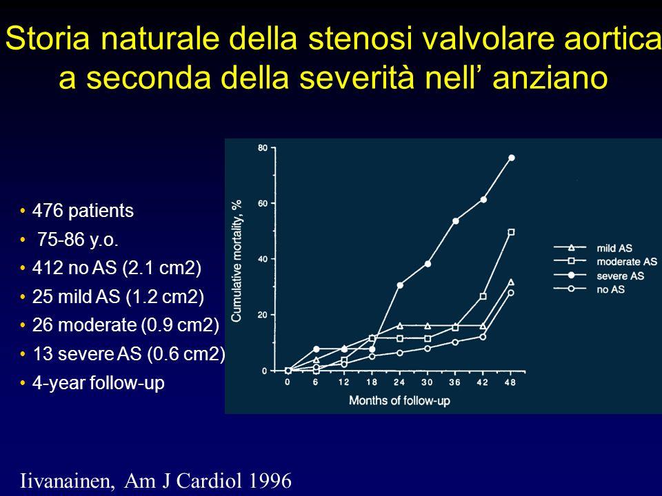 Storia naturale della stenosi valvolare aortica a seconda della severità nell anziano Iivanainen, Am J Cardiol 1996 476 patients 75-86 y.o. 412 no AS