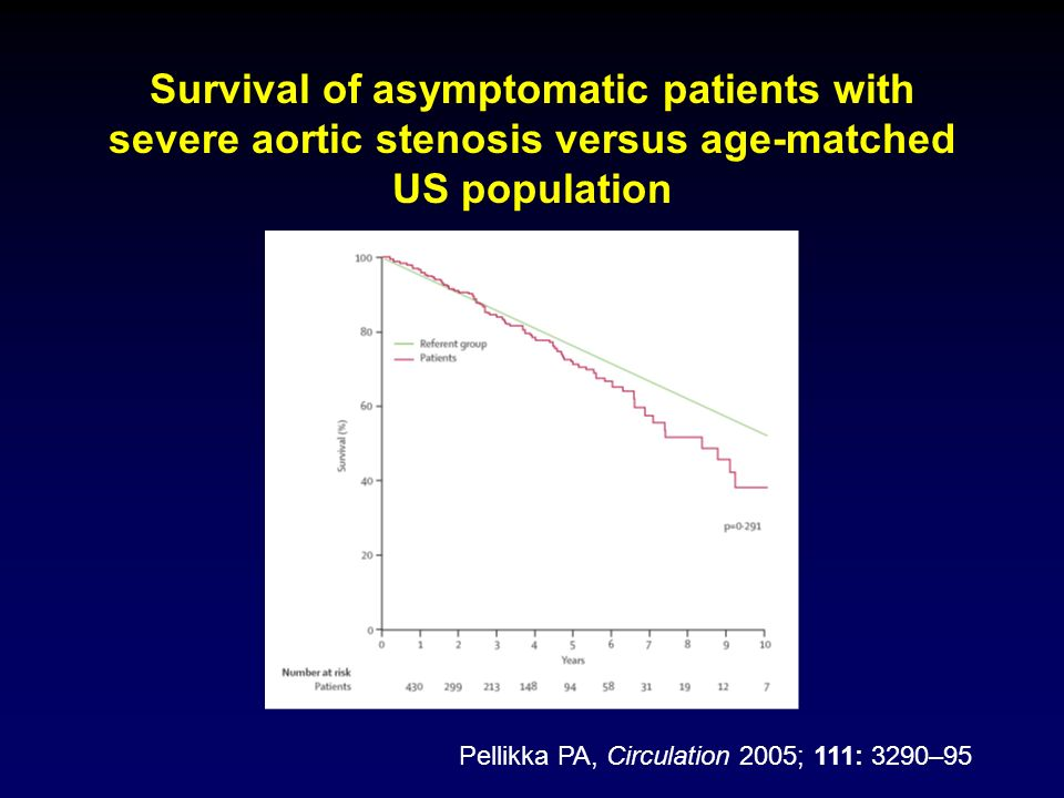 Survival of patients with aortic stenosis over time