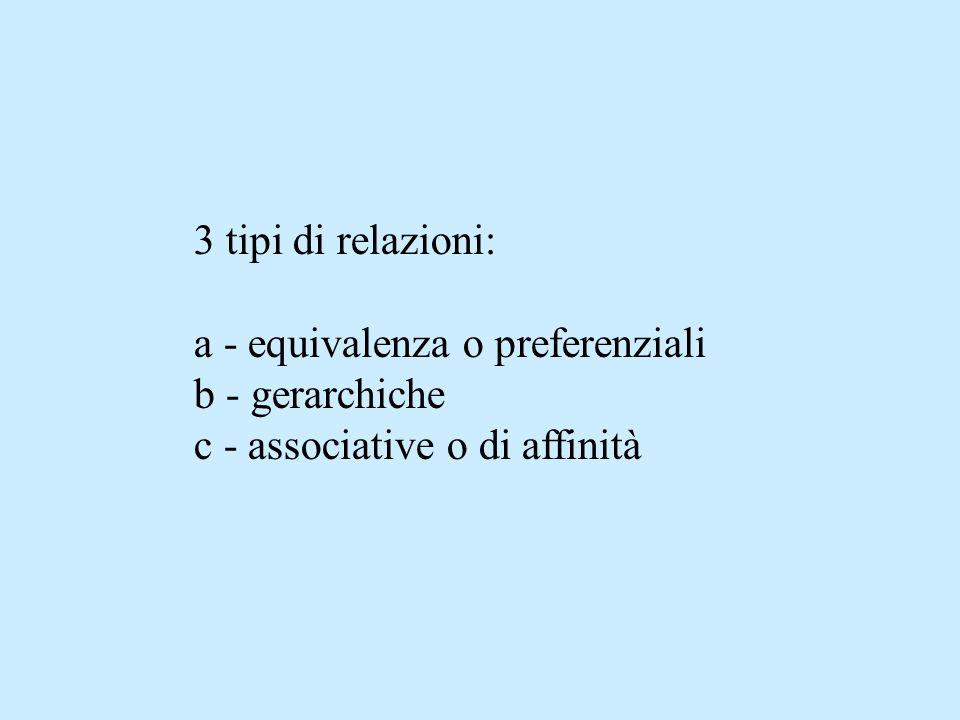 3 tipi di relazioni: a - equivalenza o preferenziali b - gerarchiche c - associative o di affinità