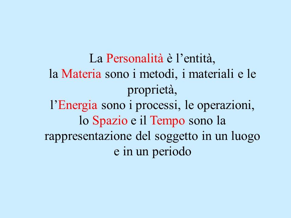La Personalità è lentità, la Materia sono i metodi, i materiali e le proprietà, lEnergia sono i processi, le operazioni, lo Spazio e il Tempo sono la rappresentazione del soggetto in un luogo e in un periodo