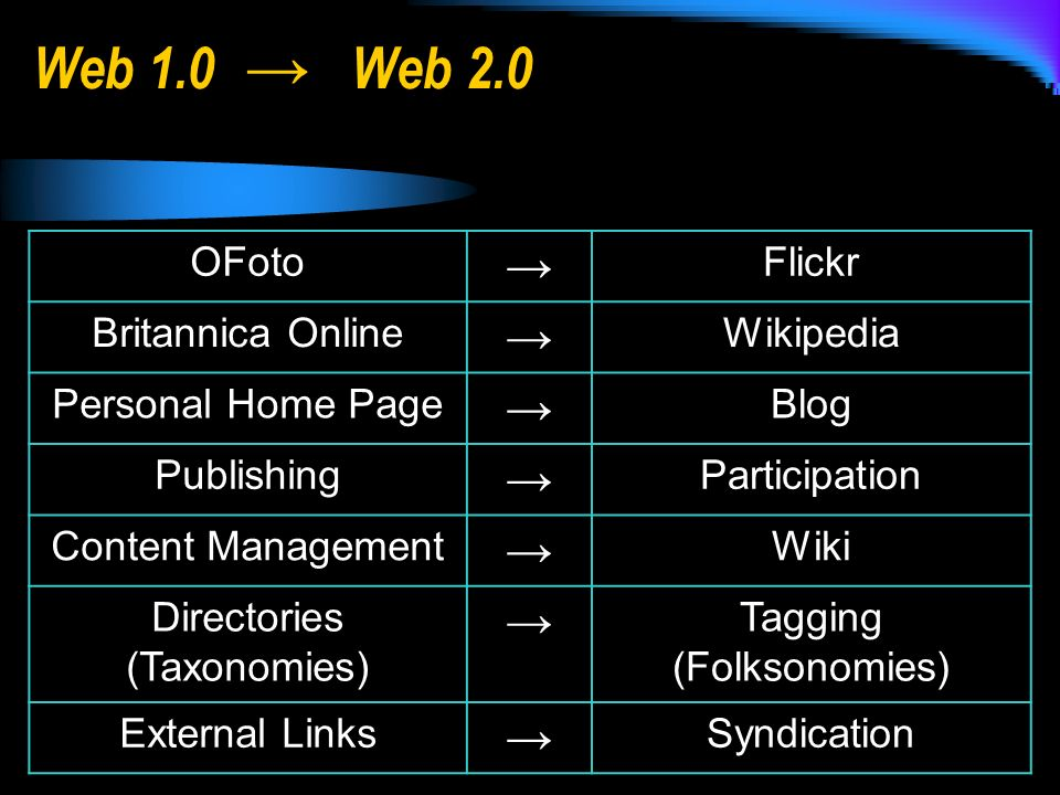 OFoto Flickr Britannica Online Wikipedia Personal Home Page Blog Publishing Participation Content Management Wiki Directories (Taxonomies) Tagging (Folksonomies) External Links Syndication