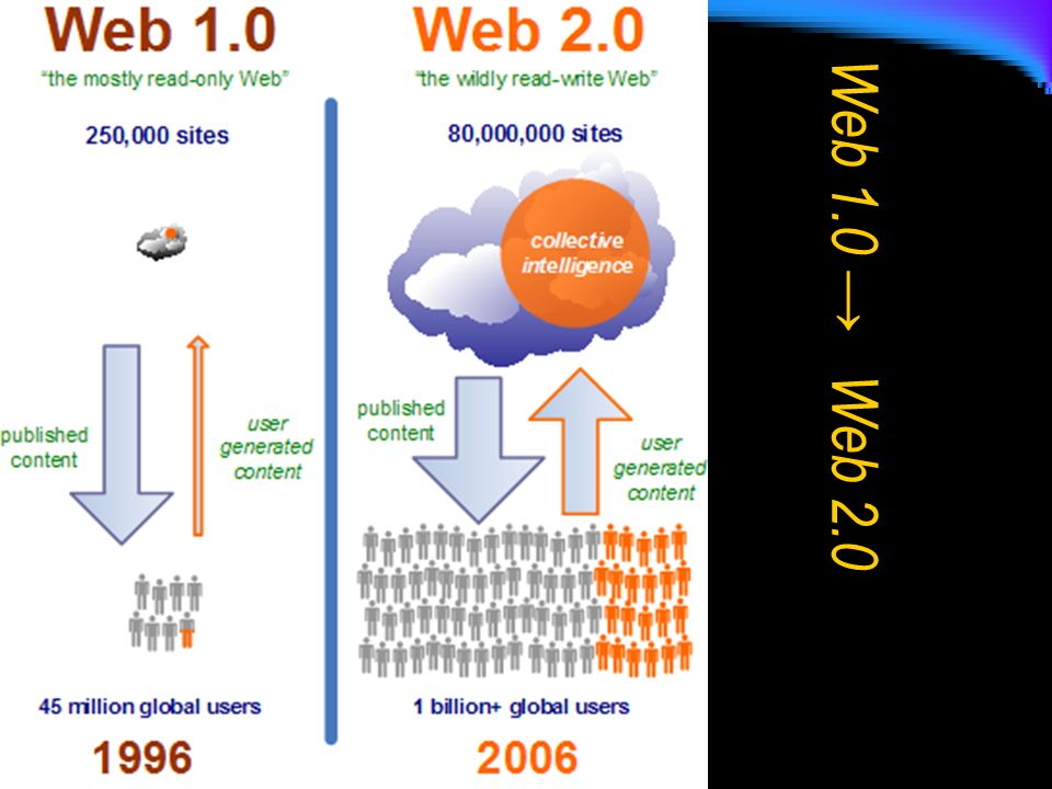 Wiki Un wiki è un sito web (o comunque una collezione di documenti ipertestuali) che può essere modificato dai suoi utilizzatori e i cui contenuti sono sviluppati in collaborazione da tutti coloro che ne hanno accesso [ Wikipedia ]Wikipedia Wiki deriva da un termine in lingua hawaiiana che significa rapido oppure molto veloce .