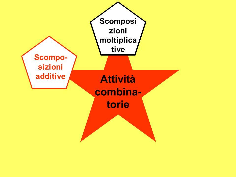 Attività combina- torie Scompo- sizioni additive Scomposi zioni moltiplica tive Scomposi zioni moltiplica tive Scomposi zioni moltiplica tive