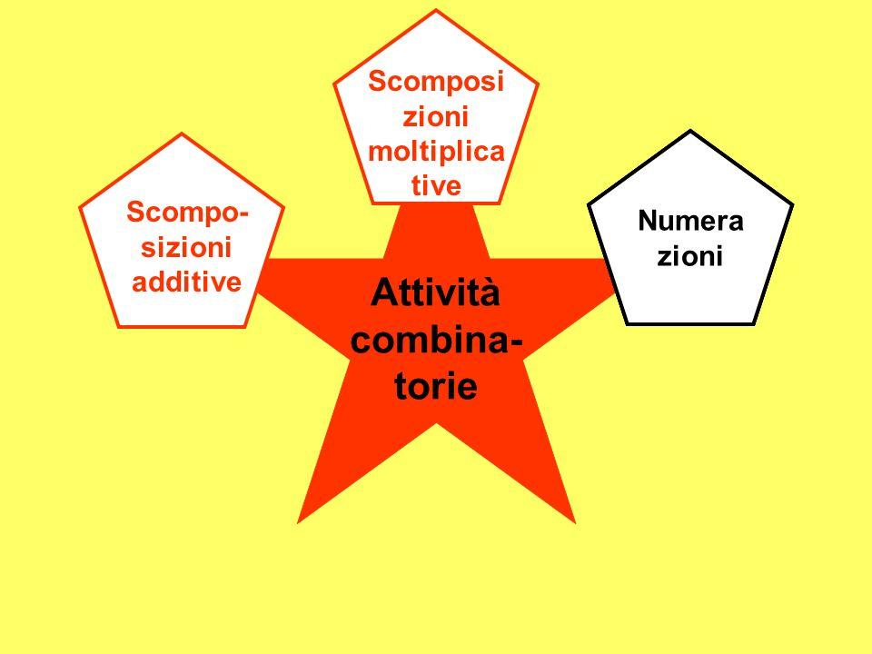 Attività combina- torie Scompo- sizioni additive Scomposi zioni moltiplica tive Numera zioni Numera zioni Numera zioni