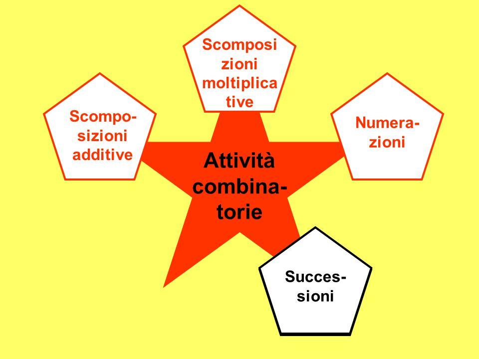 Attività combina- torie Scompo- sizioni additive Scomposi zioni moltiplica tive Succes- sioni Succes- sioni Numera- zioni Succes- sioni
