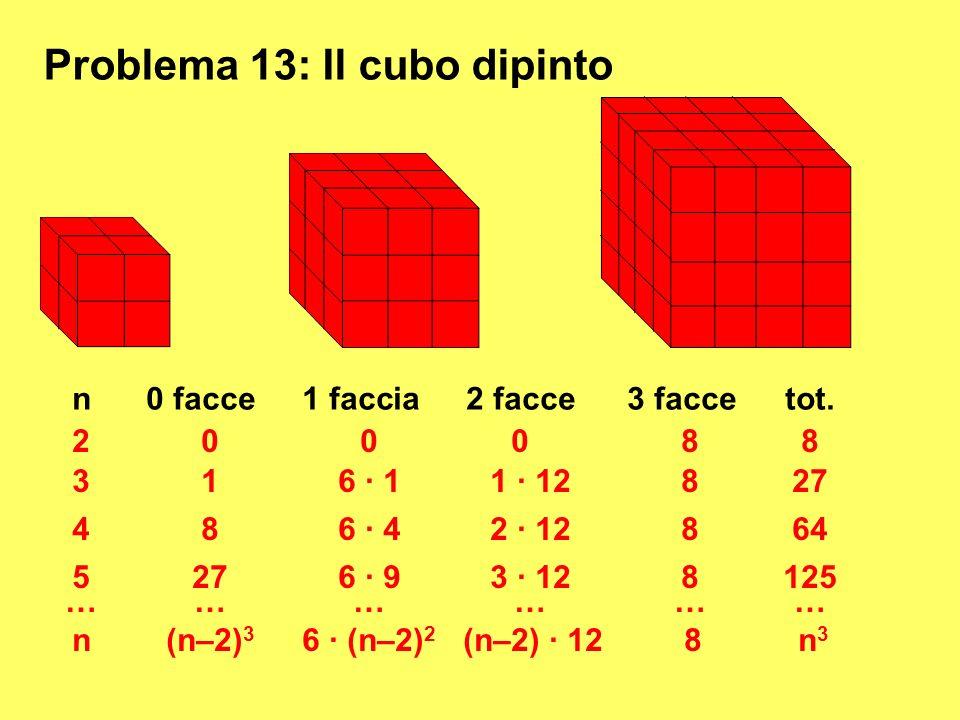 Problema 13: Il cubo dipinto ……………… n(n–2) 3 6 · (n–2) 2 (n–2) · 12 8 n3n3 n0 facce1 faccia2 facce3 tot. 200088 316 · 11 · 12827 486 · 42 · 12864 5276