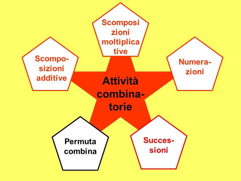 Attività combina- torie Scompo- sizioni additive Scomposi zioni moltiplica tive Succes- sioni Numera- zioni Permuta combina Permuta combina Permuta co