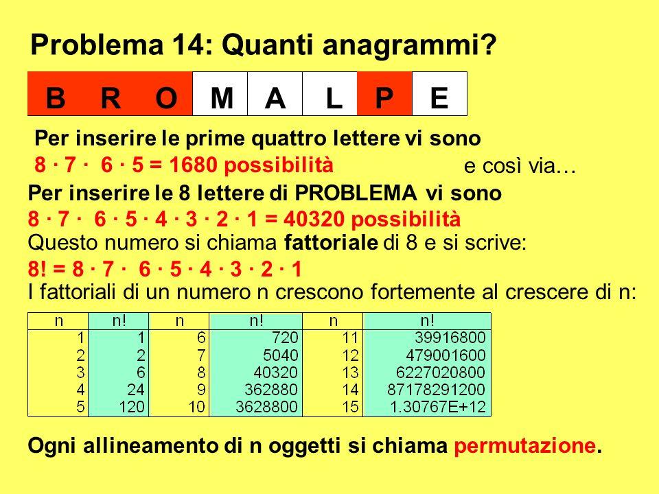 Problema 14: Quanti anagrammi? Per inserire le prime quattro lettere vi sono 8 · 7 · 6 · 5 = 1680 possibilità PROBMALE e così via… Per inserire le 8 l