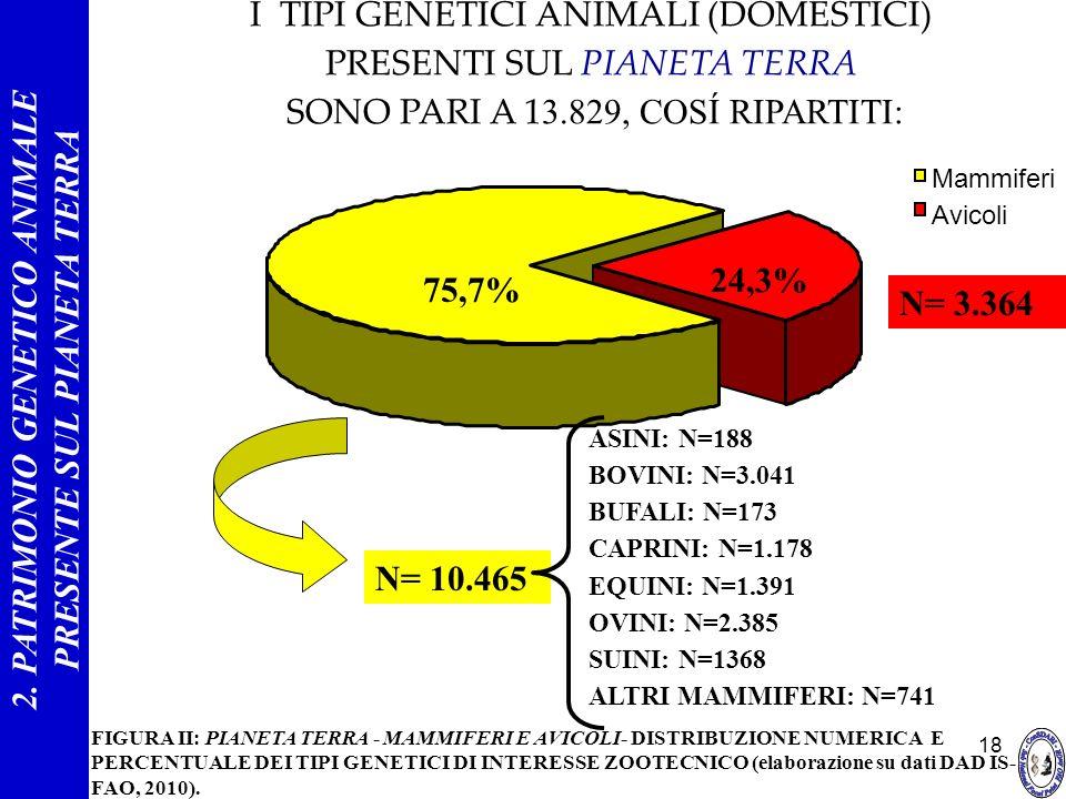 18 24,3% 75,7% Mammiferi Avicoli FIGURA II: PIANETA TERRA - MAMMIFERI E AVICOLI- DISTRIBUZIONE NUMERICA E PERCENTUALE DEI TIPI GENETICI DI INTERESSE Z