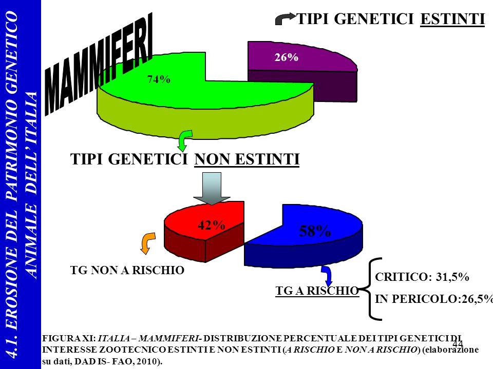 44 42% 58% 26% 74% FIGURA XI: ITALIA – MAMMIFERI- DISTRIBUZIONE PERCENTUALE DEI TIPI GENETICI DI INTERESSE ZOOTECNICO ESTINTI E NON ESTINTI (A RISCHIO