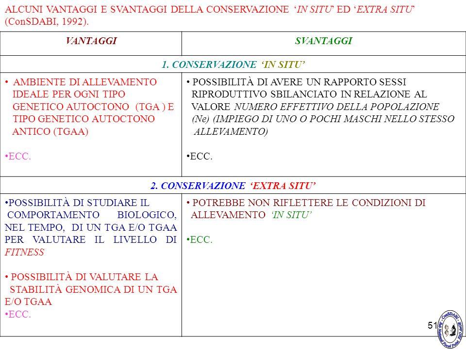 51 ALCUNI VANTAGGI E SVANTAGGI DELLA CONSERVAZIONE IN SITU ED EXTRA SITU (ConSDABI, 1992). VANTAGGISVANTAGGI 1. CONSERVAZIONE IN SITU AMBIENTE DI ALLE