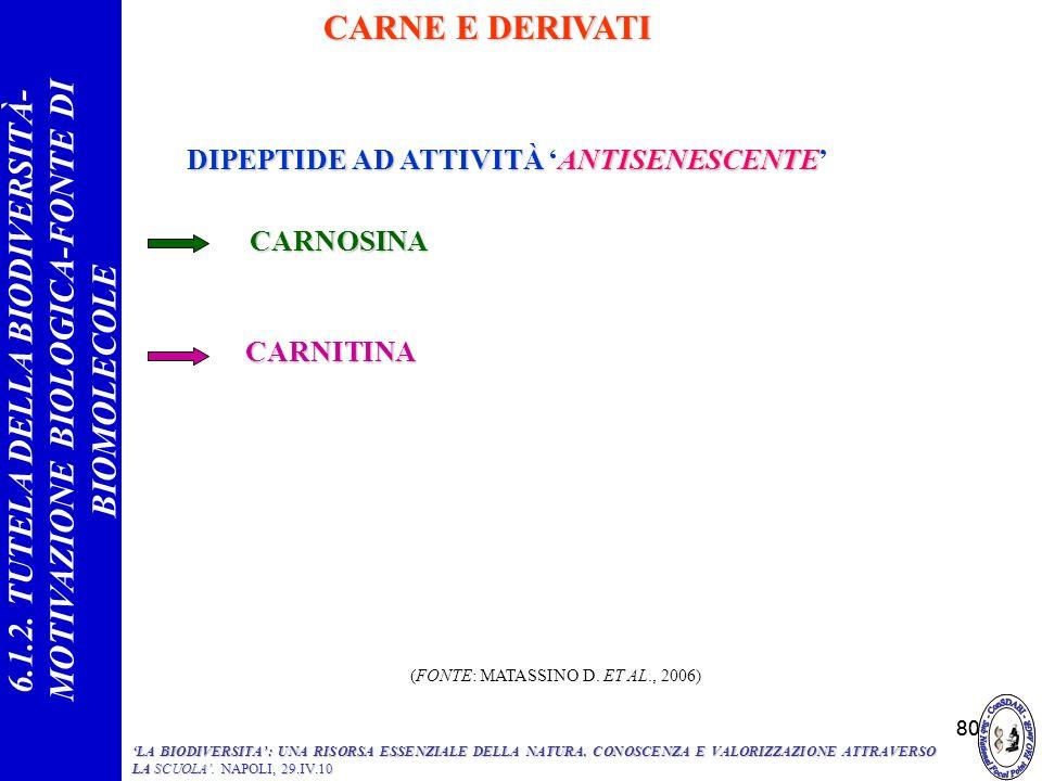 80 CARNOSINA DIPEPTIDE ADATTIVITÀ ANTISENESCENTE DIPEPTIDE AD ATTIVITÀ ANTISENESCENTE CARNE E DERIVATI CARNITINA 6.1.2. TUTELA DELLA BIODIVERSITÀ- MOT
