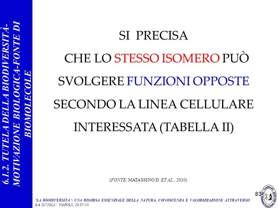 83 SI PRECISA CHE LO STESSO ISOMERO PUÒ SVOLGERE FUNZIONI OPPOSTE SECONDO LA LINEA CELLULARE INTERESSATA (TABELLA II) 6.1.2. TUTELA DELLA BIODIVERSITÀ
