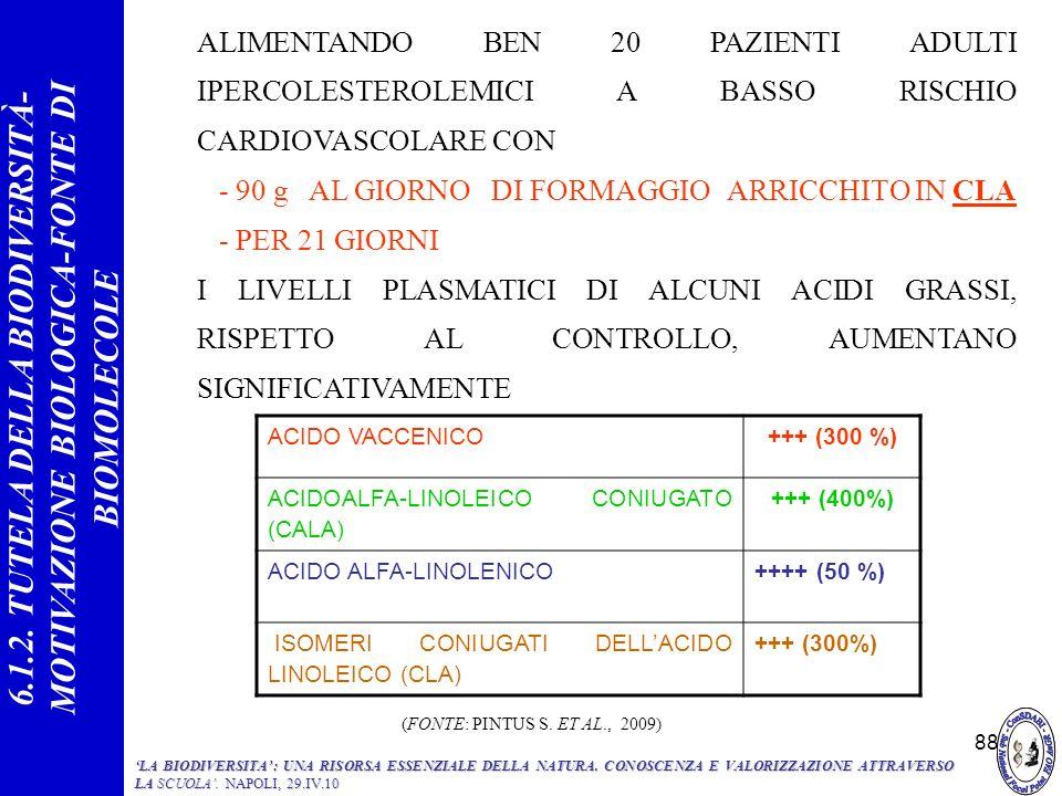 88 ACIDO VACCENICO +++ (300 %) ACIDOALFA-LINOLEICO CONIUGATO (CALA) +++ (400%) ACIDO ALFA-LINOLENICO ++++ (50 %) ISOMERI CONIUGATI DELLACIDO LINOLEICO