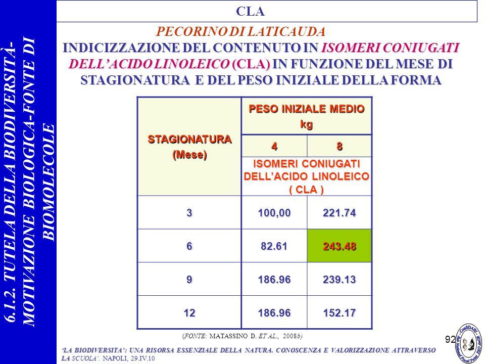 92 INDICIZZAZIONE DEL CONTENUTO IN ISOMERI CONIUGATI DELLACIDO LINOLEICO (CLA) IN FUNZIONE DEL MESE DI STAGIONATURA E DEL PESO INIZIALE DELLA FORMA ST