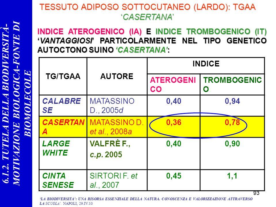 93 TESSUTO ADIPOSO SOTTOCUTANEO (LARDO): TGAACASERTANA TG/TGAAAUTORE INDICE ATEROGENI CO TROMBOGENIC O CALABRE SE MATASSINO D., 2005d 0,400,94 CASERTA