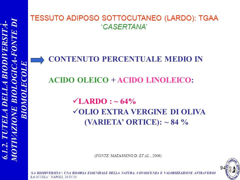 94 TESSUTO ADIPOSO SOTTOCUTANEO (LARDO): TGAACASERTANA CONTENUTO PERCENTUALE MEDIO IN ACIDO OLEICO + ACIDO LINOLEICO: LARDO : ~ 64% OLIO EXTRA VERGINE