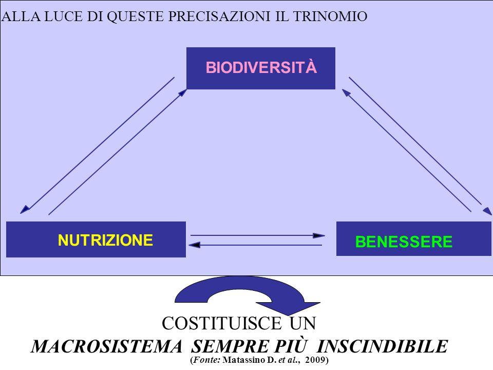 BIODIVERSITÀ NUTRIZIONE BENESSERE ALLA LUCE DI QUESTE PRECISAZIONI IL TRINOMIO COSTITUISCE UN MACROSISTEMA SEMPRE PIÙ INSCINDIBILE (Fonte: Matassino D.