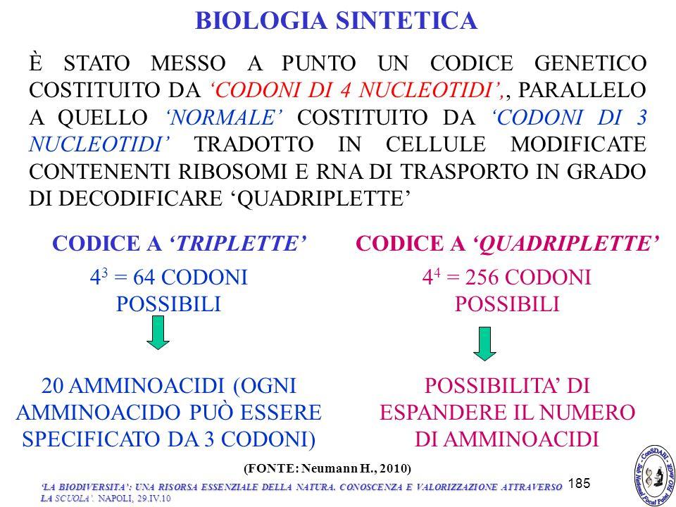 BIOLOGIA SINTETICA 4 3 = 64 CODONI POSSIBILI 20 AMMINOACIDI (OGNI AMMINOACIDO PUÒ ESSERE SPECIFICATO DA 3 CODONI) 4 4 = 256 CODONI POSSIBILI POSSIBILITA DI ESPANDERE IL NUMERO DI AMMINOACIDI È STATO MESSO A PUNTO UN CODICE GENETICO COSTITUITO DA CODONI DI 4 NUCLEOTIDI,, PARALLELO A QUELLO NORMALE COSTITUITO DA CODONI DI 3 NUCLEOTIDI TRADOTTO IN CELLULE MODIFICATE CONTENENTI RIBOSOMI E RNA DI TRASPORTO IN GRADO DI DECODIFICARE QUADRIPLETTE CODICE A TRIPLETTECODICE A QUADRIPLETTE 185 LA BIODIVERSITA: UNA RISORSA ESSENZIALE DELLA NATURA.